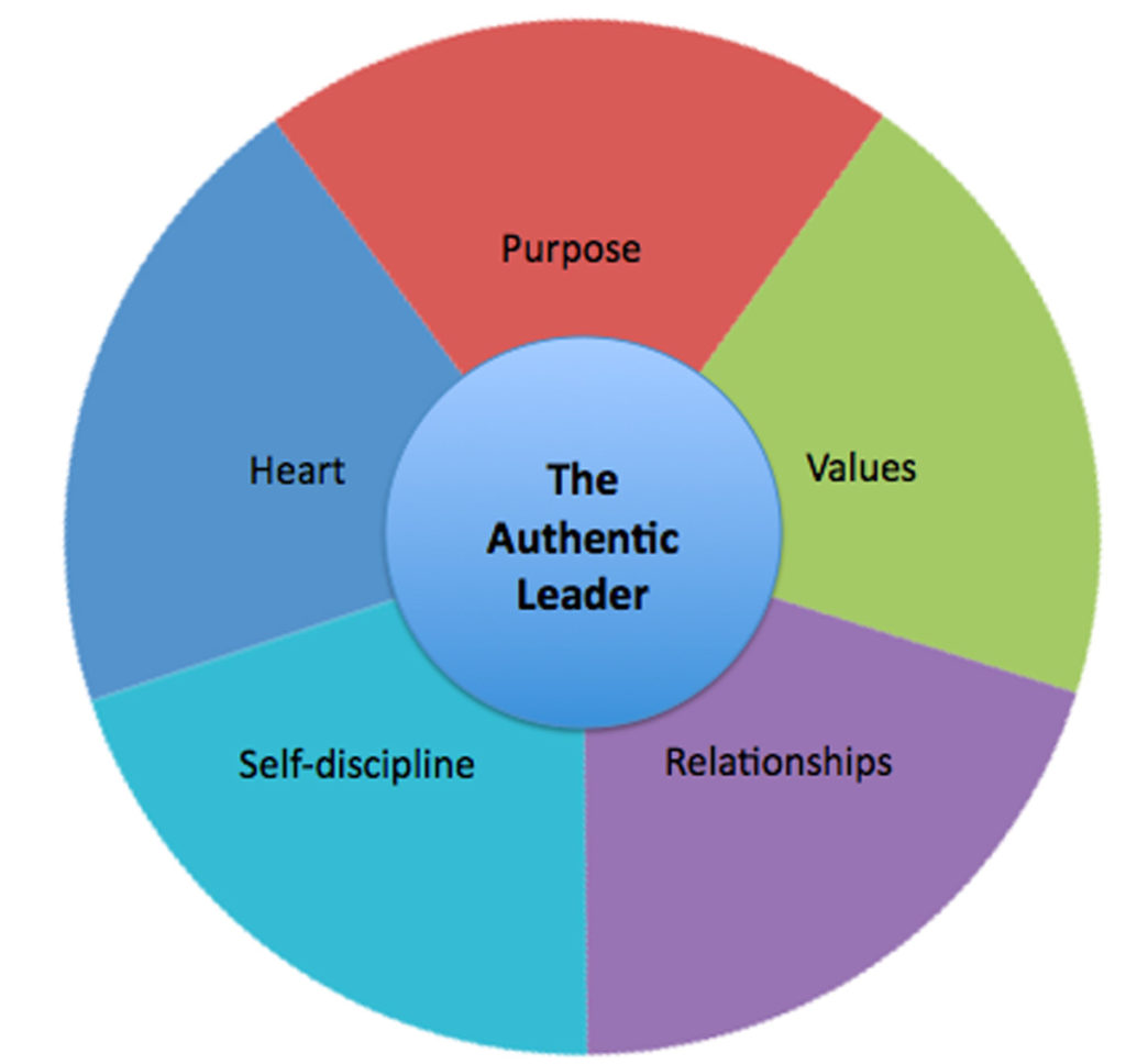 Circle graph about the Authentic Leader