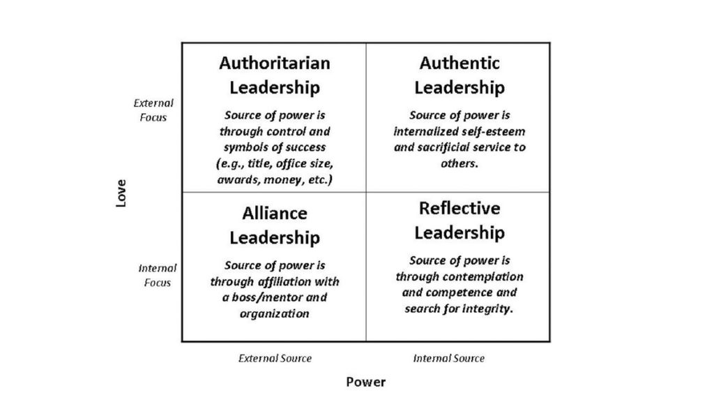 Image about authentic leadership